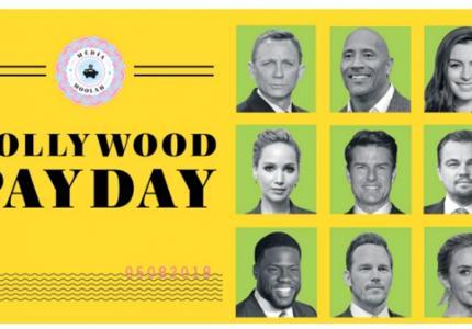 Αποκάλυψη: αυτοί είναι οι μισθοί των διάσημων σταρ του Holywood